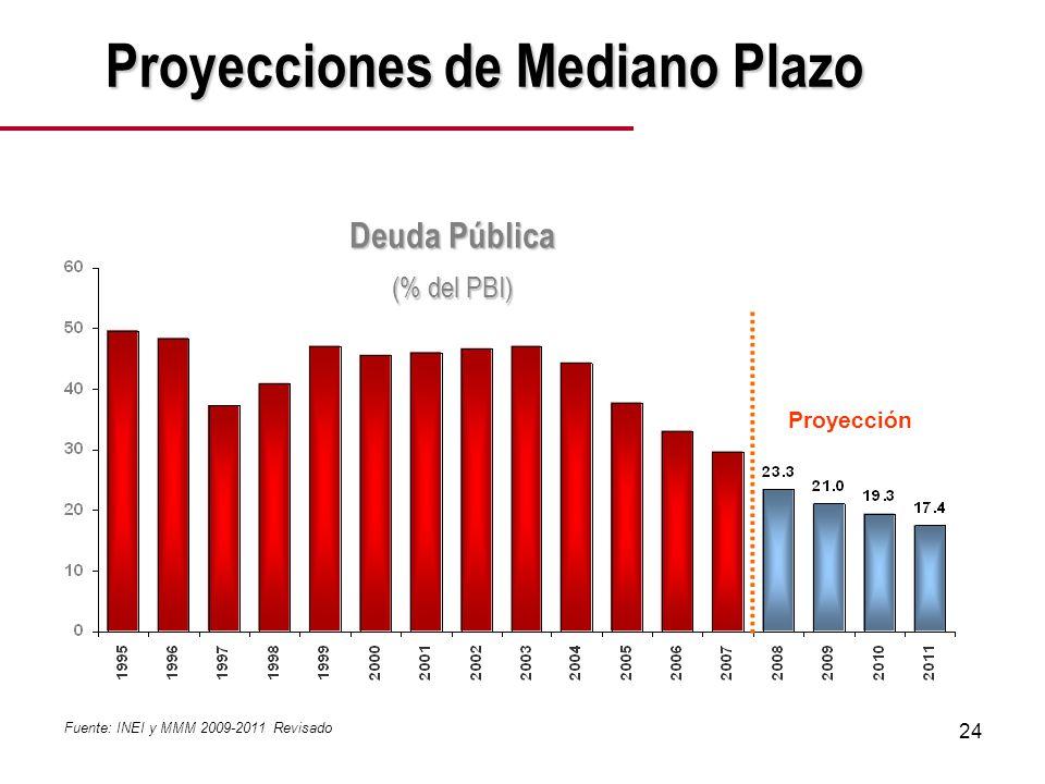 24 Fuente: INEI y MMM 2009-2011 Revisado Proyección Proyecciones de Mediano Plazo Deuda Pública (% del PBI)