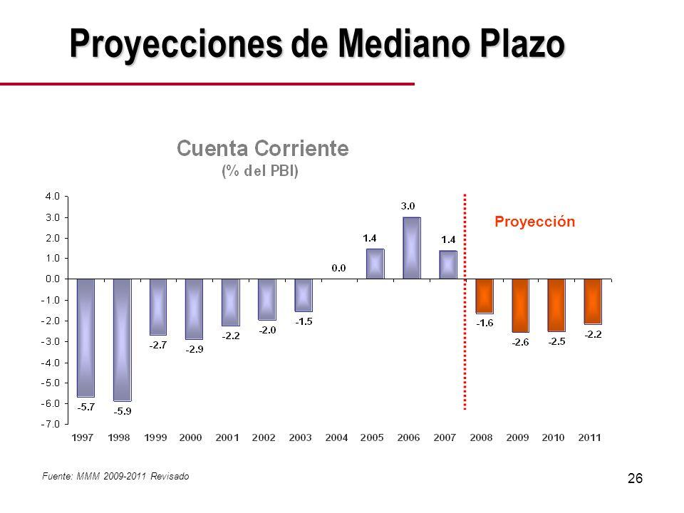 26 Proyección Fuente: MMM 2009-2011 Revisado Proyecciones de Mediano Plazo