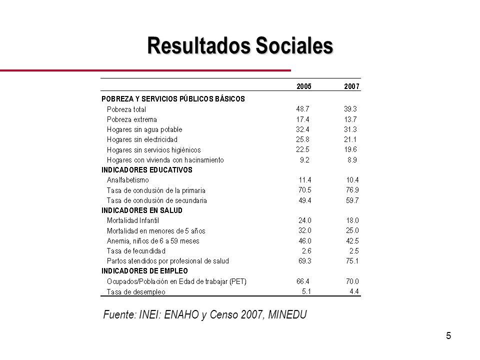 5 Resultados Sociales Fuente: INEI: ENAHO y Censo 2007, MINEDU