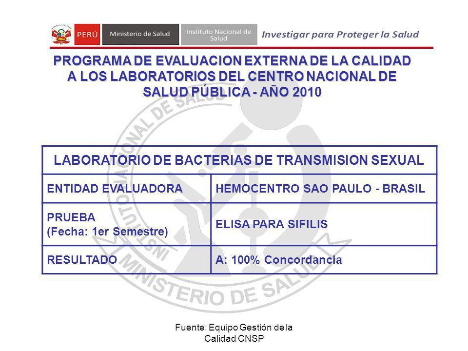Fuente: Equipo Gestión de la Calidad CNSP LABORATORIO DE BACTERIAS DE TRANSMISION SEXUAL ENTIDAD EVALUADORAHEMOCENTRO SAO PAULO - BRASIL PRUEBA (Fecha: 1er Semestre) ELISA PARA SIFILIS RESULTADOA: 100% Concordancia PROGRAMA DE EVALUACION EXTERNA DE LA CALIDAD A LOS LABORATORIOS DEL CENTRO NACIONAL DE SALUD PÚBLICA - AÑO 2010
