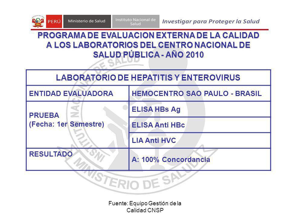 Fuente: Equipo Gestión de la Calidad CNSP LABORATORIO DE HEPATITIS Y ENTEROVIRUS ENTIDAD EVALUADORAHEMOCENTRO SAO PAULO - BRASIL PRUEBA (Fecha: 1er Semestre) ELISA HBs Ag ELISA Anti HBc LIA Anti HVC RESULTADO A: 100% Concordancia PROGRAMA DE EVALUACION EXTERNA DE LA CALIDAD A LOS LABORATORIOS DEL CENTRO NACIONAL DE SALUD PÚBLICA - AÑO 2010