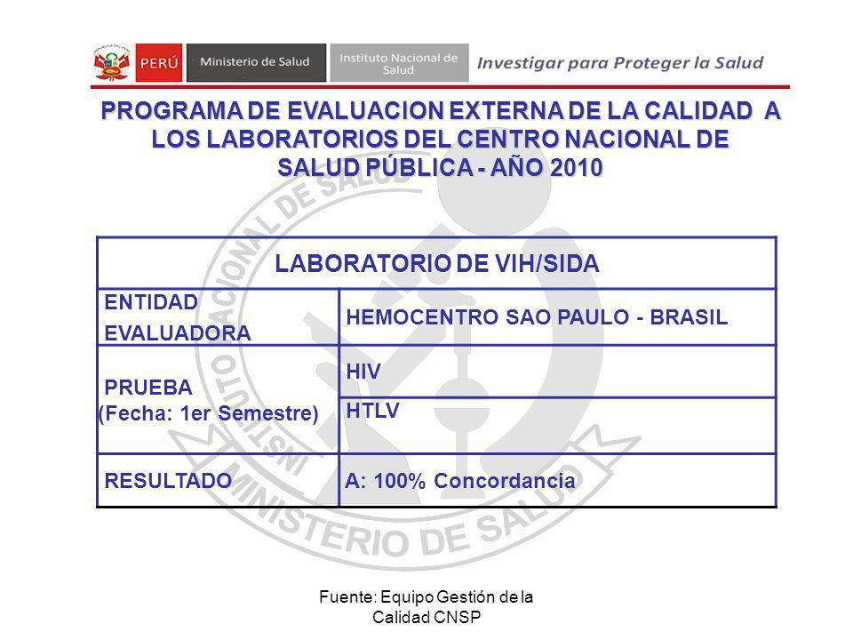 Fuente: Equipo Gestión de la Calidad CNSP LABORATORIO DE VIH/SIDA ENTIDAD EVALUADORA HEMOCENTRO SAO PAULO - BRASIL PRUEBA (Fecha: 1er Semestre) HIV HTLV RESULTADO A: 100% Concordancia PROGRAMA DE EVALUACION EXTERNA DE LA CALIDAD A LOS LABORATORIOS DEL CENTRO NACIONAL DE SALUD PÚBLICA - AÑO 2010