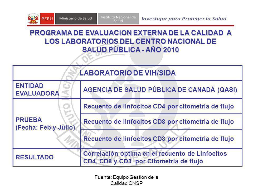 Fuente: Equipo Gestión de la Calidad CNSP LABORATORIO DE VIH/SIDA ENTIDAD EVALUADORA AGENCIA DE SALUD PÚBLICA DE CANADÁ (QASI) PRUEBA (Fecha: Feb y Julio) Recuento de linfocitos CD4 por citometria de flujo Recuento de linfocitos CD8 por citometria de flujo Recuento de linfocitos CD3 por citometria de flujo RESULTADO Correlación óptima en el recuento de Linfocitos CD4, CD8 y CD3 por Citometria de flujo PROGRAMA DE EVALUACION EXTERNA DE LA CALIDAD A LOS LABORATORIOS DEL CENTRO NACIONAL DE SALUD PÚBLICA - AÑO 2010