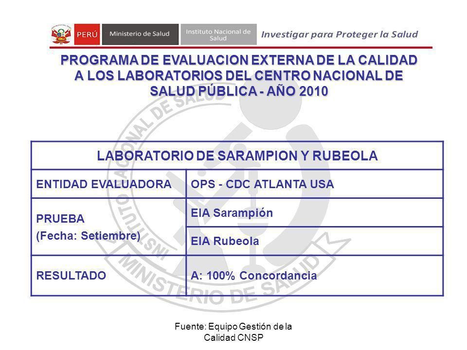 Fuente: Equipo Gestión de la Calidad CNSP LABORATORIO DE SARAMPION Y RUBEOLA ENTIDAD EVALUADORAOPS - CDC ATLANTA USA PRUEBA (Fecha: Setiembre) EIA Sarampión EIA Rubeola RESULTADOA: 100% Concordancia PROGRAMA DE EVALUACION EXTERNA DE LA CALIDAD A LOS LABORATORIOS DEL CENTRO NACIONAL DE SALUD PÚBLICA - AÑO 2010
