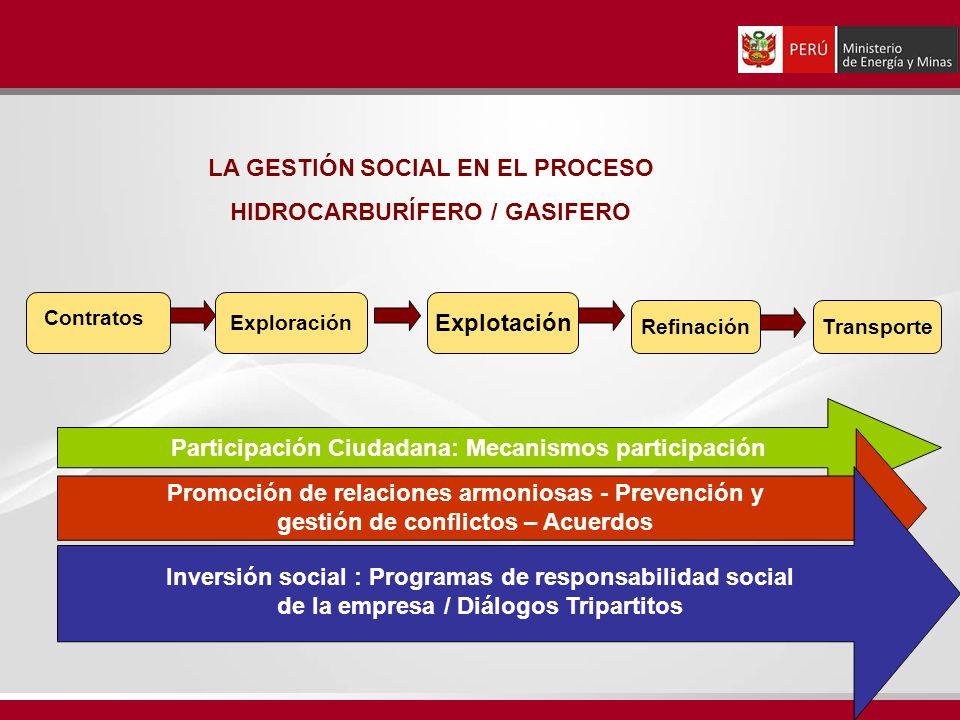 LA GESTIÓN SOCIAL EN EL PROCESO HIDROCARBURÍFERO / GASIFERO Contratos Participación Ciudadana: Mecanismos participación Exploración Explotación Refina