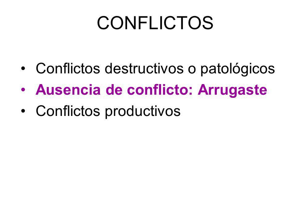 CONFLICTOS Conflictos destructivos o patológicos Ausencia de conflicto: Arrugaste Conflictos productivos
