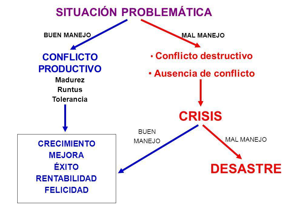 Conflicto destructivo Ausencia de conflicto CRISIS SITUACIÓN PROBLEMÁTICA CONFLICTO PRODUCTIVO Madurez Runtus Tolerancia CRECIMIENTO MEJORA ÉXITO RENTABILIDAD FELICIDAD DESASTRE MAL MANEJO BUEN MANEJO MAL MANEJO BUEN MANEJO