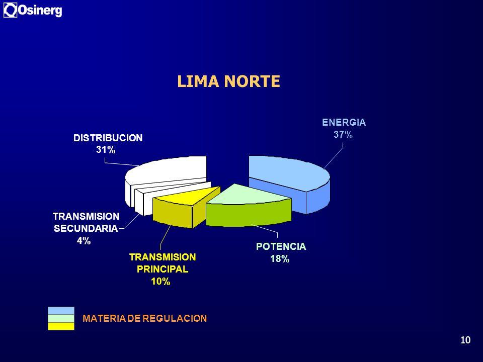 10 LIMA NORTE DISTRIBUCION 31% TRANSMISION SECUNDARIA 4% ENERGIA 37% TRANSMISION PRINCIPAL 10% POTENCIA 18% MATERIA DE REGULACION