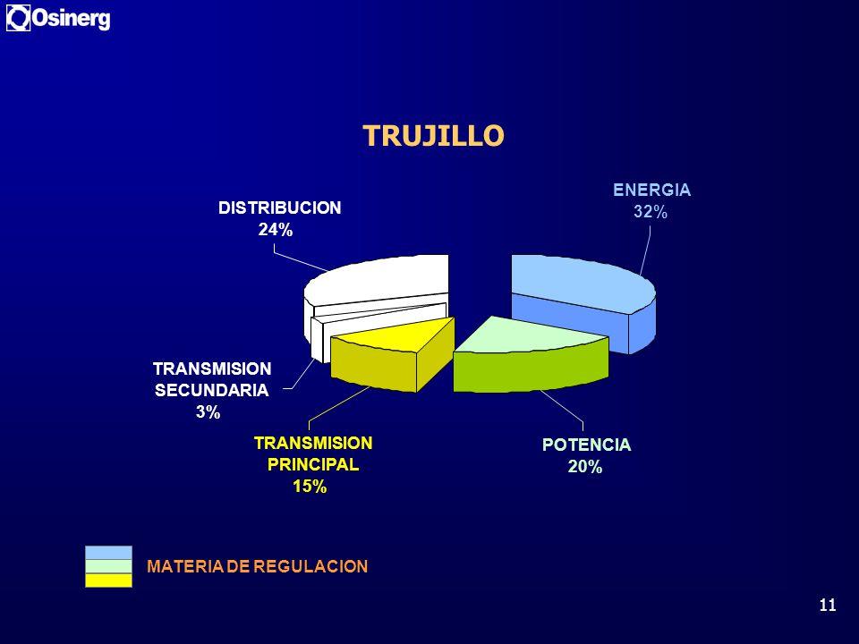 11 TRUJILLO ENERGIA 32% DISTRIBUCION 24% TRANSMISION SECUNDARIA 3% TRANSMISION PRINCIPAL 15% POTENCIA 20% MATERIA DE REGULACION