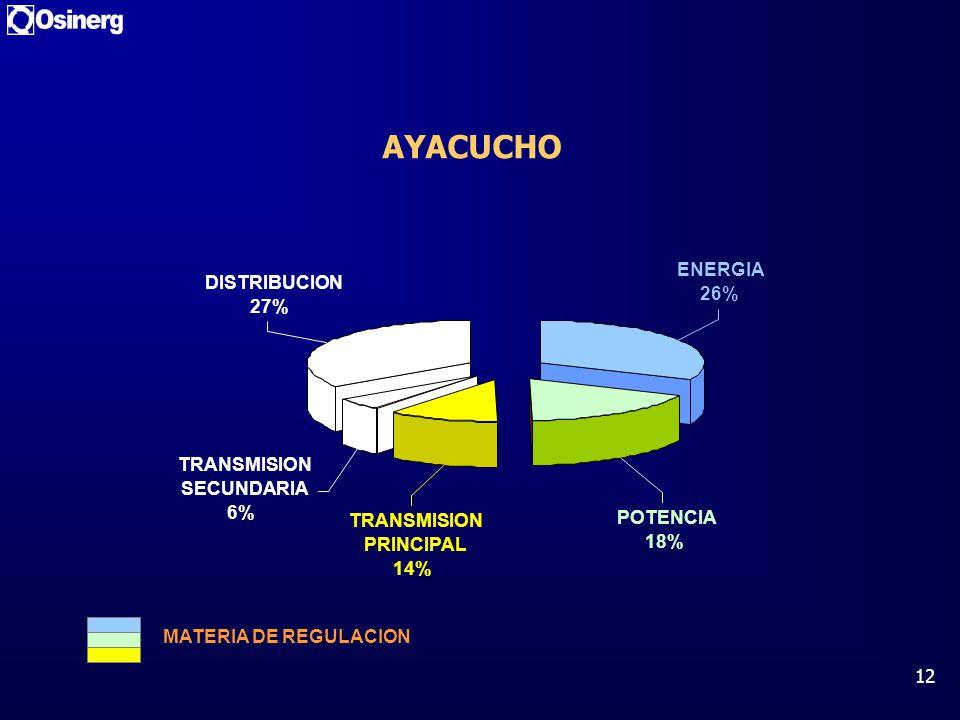 12 AYACUCHO DISTRIBUCION 27% TRANSMISION SECUNDARIA 6% ENERGIA 26% POTENCIA 18% TRANSMISION PRINCIPAL 14% MATERIA DE REGULACION