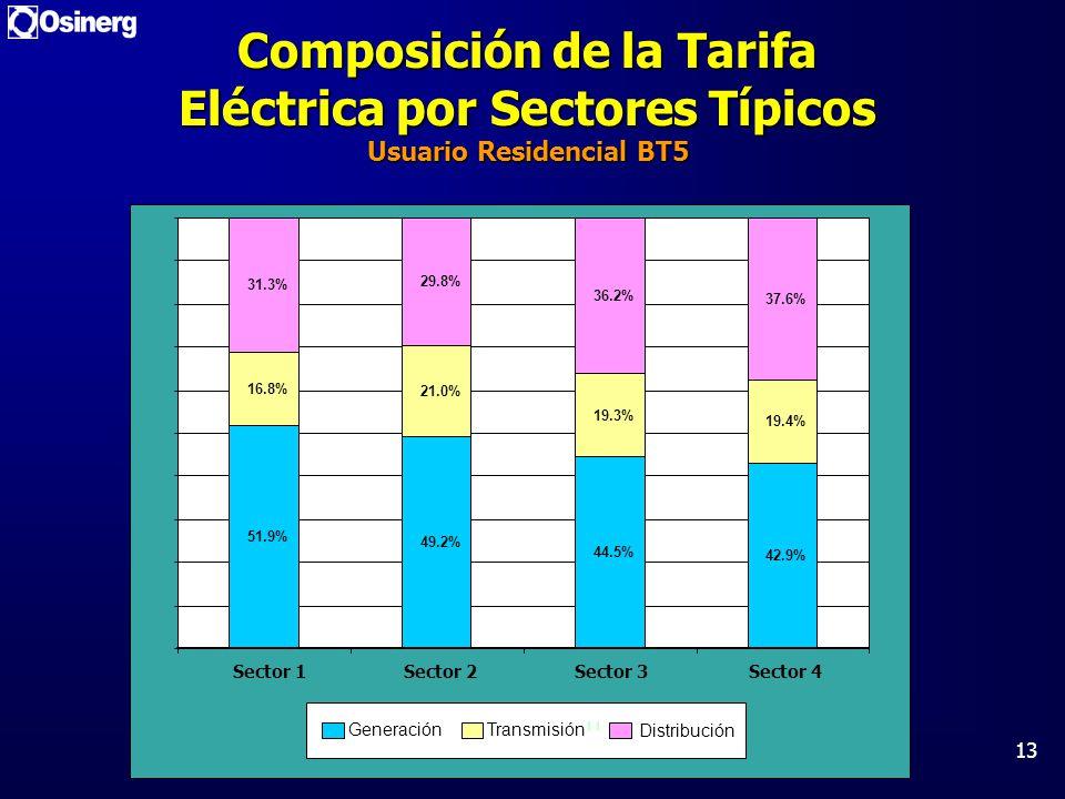 13 Composición de la Tarifa Eléctrica por Sectores Típicos Usuario Residencial BT5 51.9% 49.2% 44.5% 42.9% 16.8% 21.0% 19.3% 19.4% 31.3% 29.8% 36.2% 3