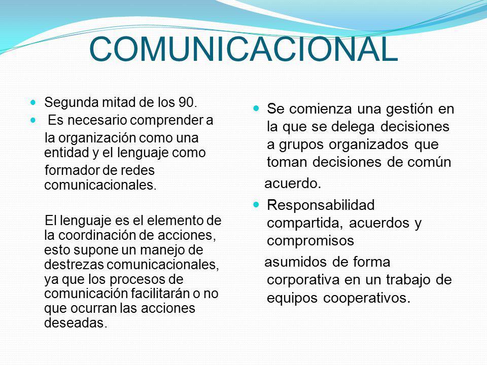 COMUNICACIONAL Segunda mitad de los 90. Es necesario comprender a la organización como una entidad y el lenguaje como formador de redes comunicacional