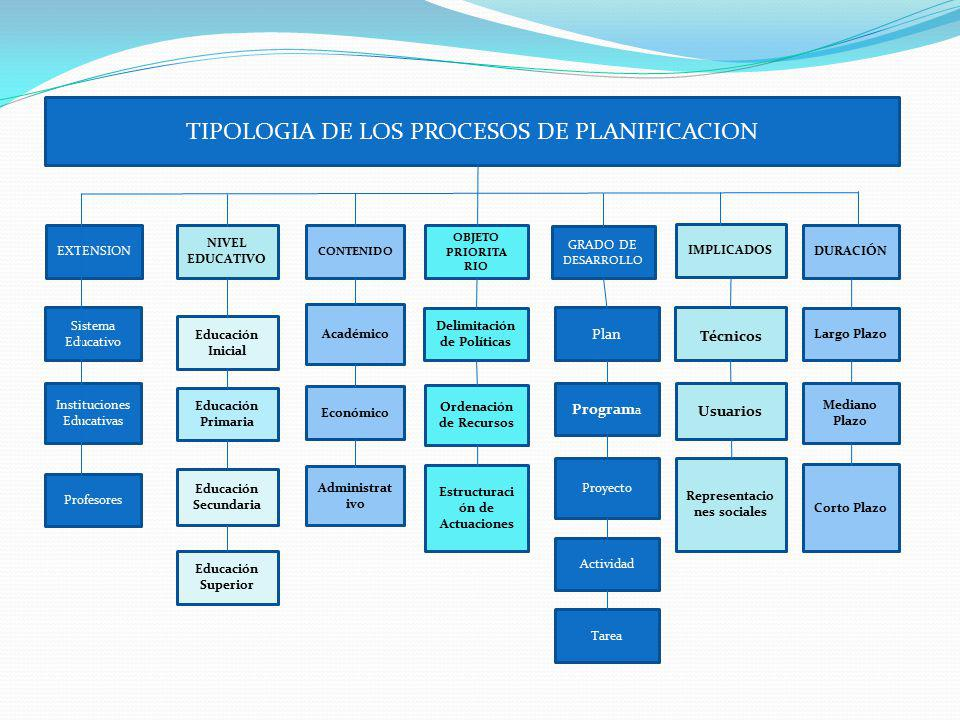 EXTENSION NIVEL EDUCATIVO CONTENIDO OBJETO PRIORITA RIO GRADO DE DESARROLLO IMPLICADOS DURACIÓN TIPOLOGIA DE LOS PROCESOS DE PLANIFICACION Sistema Edu