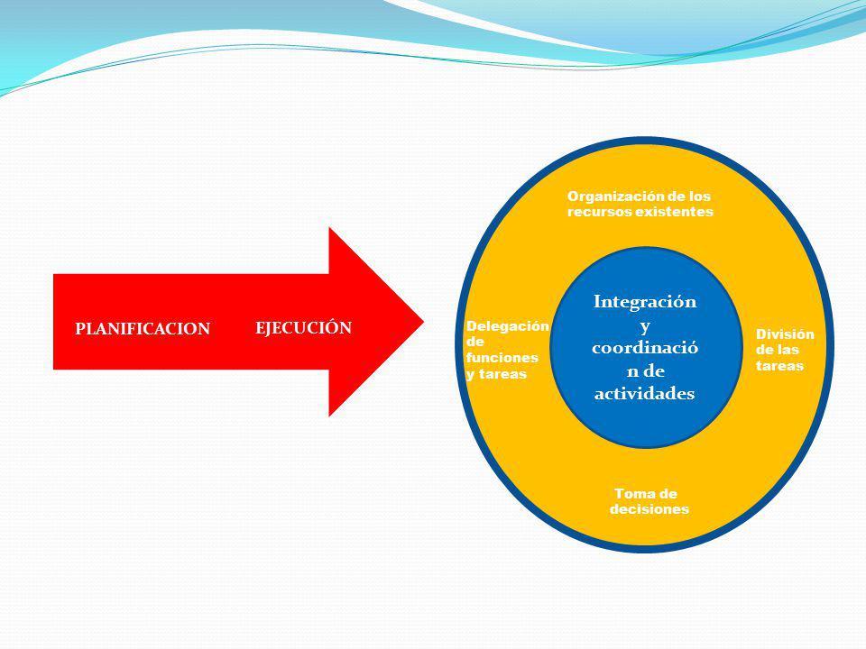 Jkjkjk EJECUCIÓN PLANIFICACION Organización de los recursos existentes Delegación de funciones y tareas División de las tareas Toma de decisiones Inte