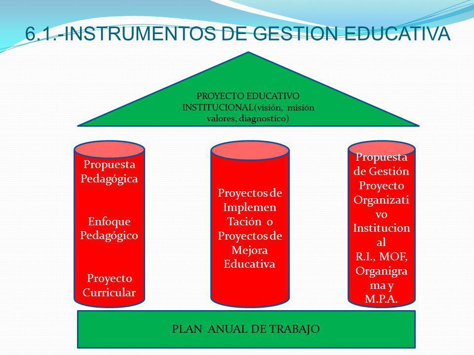 6.1.-INSTRUMENTOS DE GESTION EDUCATIVA PROYECTO EDUCATIVO INSTITUCIONAL(visión, misión valores, diagnostico) Propuesta Pedagógica Enfoque Pedagógico P