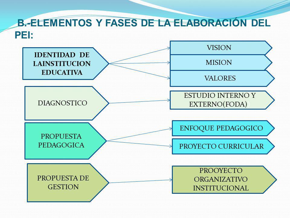 B.-ELEMENTOS Y FASES DE LA ELABORACIÓN DEL PEI: IDENTIDAD DE LAINSTITUCION EDUCATIVA DIAGNOSTICO PROPUESTA PEDAGOGICA PROPUESTA DE GESTION VISION MISI