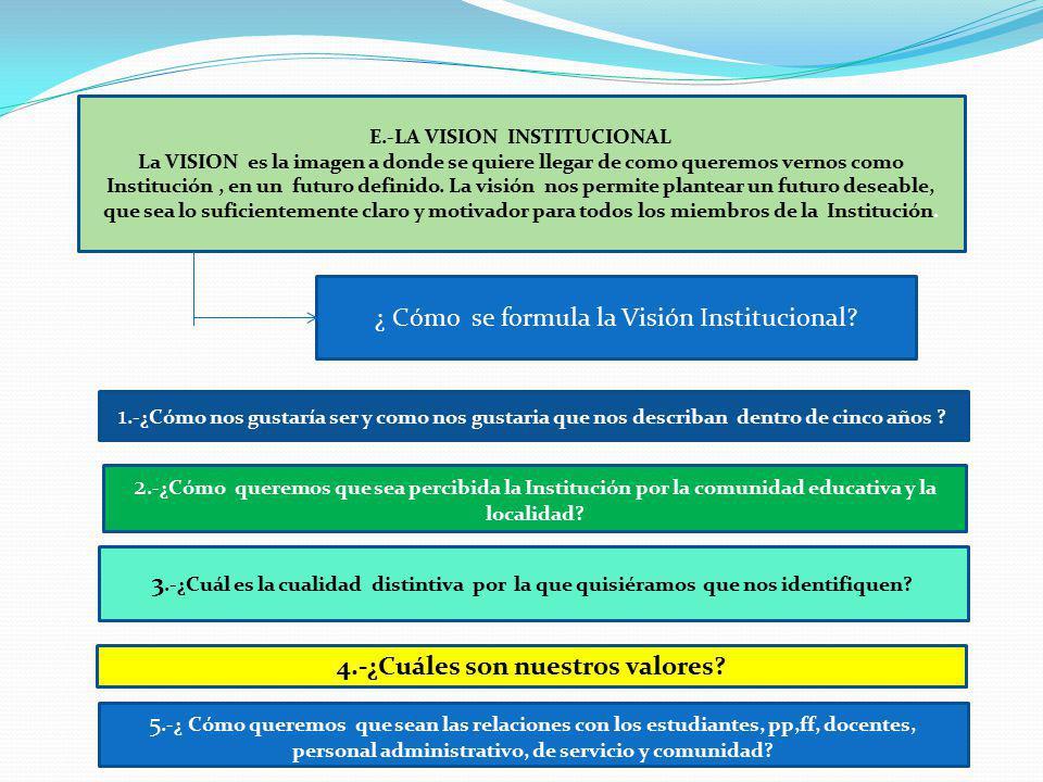 E.-LA VISION INSTITUCIONAL La VISION es la imagen a donde se quiere llegar de como queremos vernos como Institución, en un futuro definido. La visión