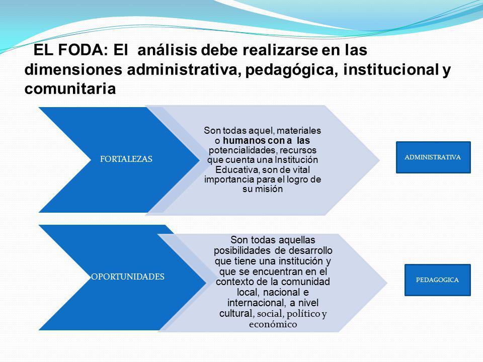 EL FODA: El análisis debe realizarse en las dimensiones administrativa, pedagógica, institucional y comunitaria FORTALEZAS Son todas aquel, materiales