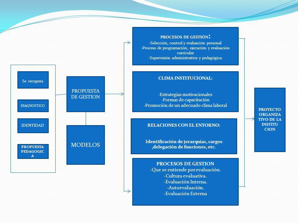 Se recupera DIAGNOSTICO IDENTIDAD PROPUESTA PEDAGOGIC A PROPUESTA DE GESTION MODELOS PROCESOS DE GESTIÓN : -Selección, control y evaluación personal -
