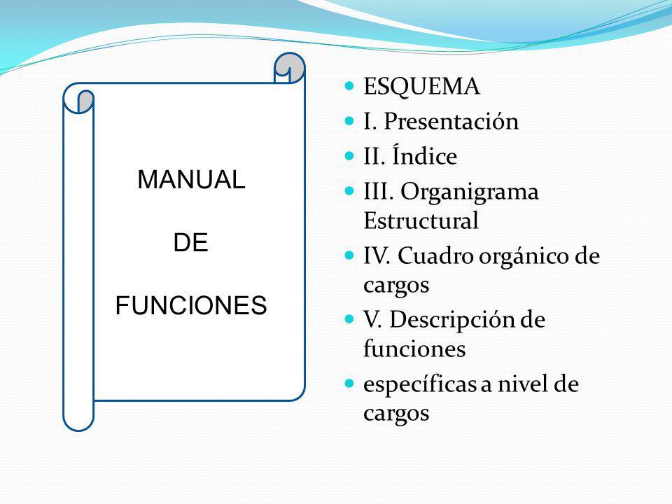 ESQUEMA I. Presentación II. Índice III. Organigrama Estructural IV. Cuadro orgánico de cargos V. Descripción de funciones específicas a nivel de cargo