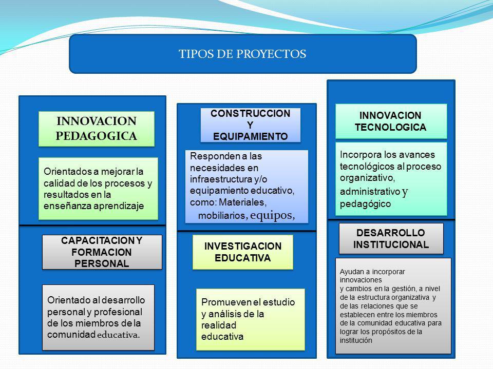 TIPOS DE PROYECTOS INNOVACION PEDAGOGICA INNOVACION PEDAGOGICA Orientados a mejorar la calidad de los procesos y resultados en la enseñanza aprendizaj