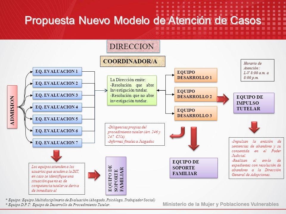 Propuesta Nuevo Modelo de Atención de Casos ADMISION EQ. EVALUACION 1 EQUIPO DESARROLLO 1 La Dirección emite: -Resolución que abre Investigación tutel