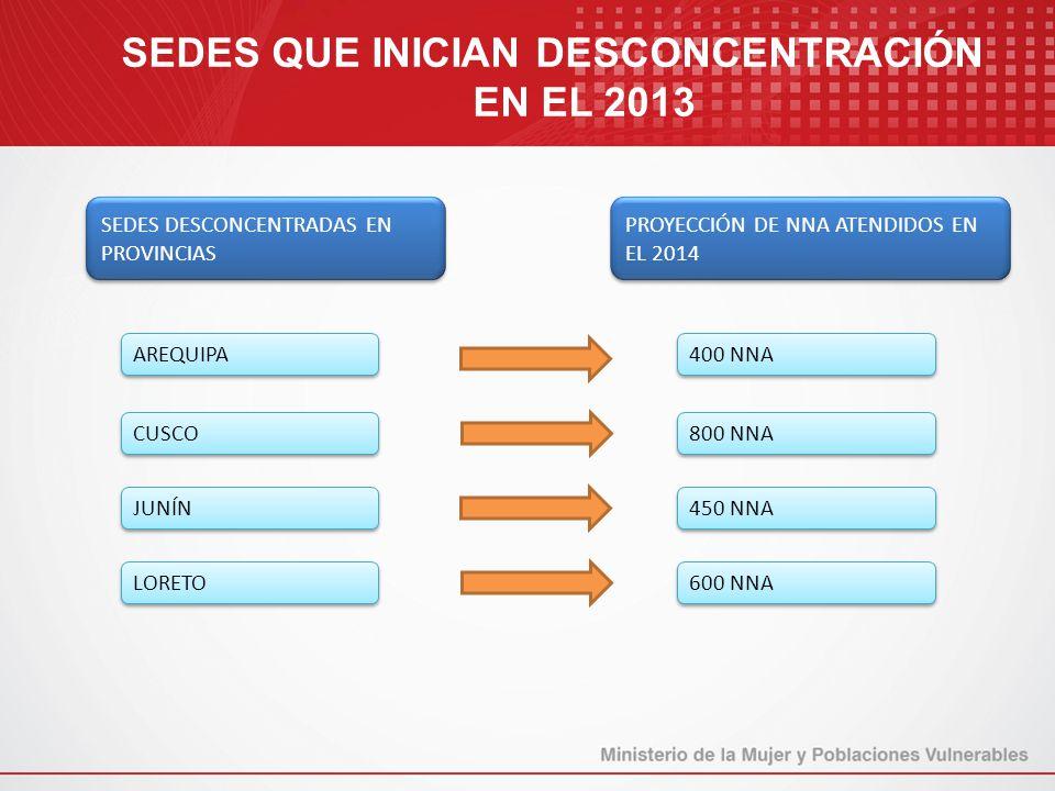 SEDES QUE INICIAN DESCONCENTRACIÓN EN EL 2013 SEDES DESCONCENTRADAS EN PROVINCIAS PROYECCIÓN DE NNA ATENDIDOS EN EL 2014 AREQUIPA CUSCO JUNÍN LORETO 4