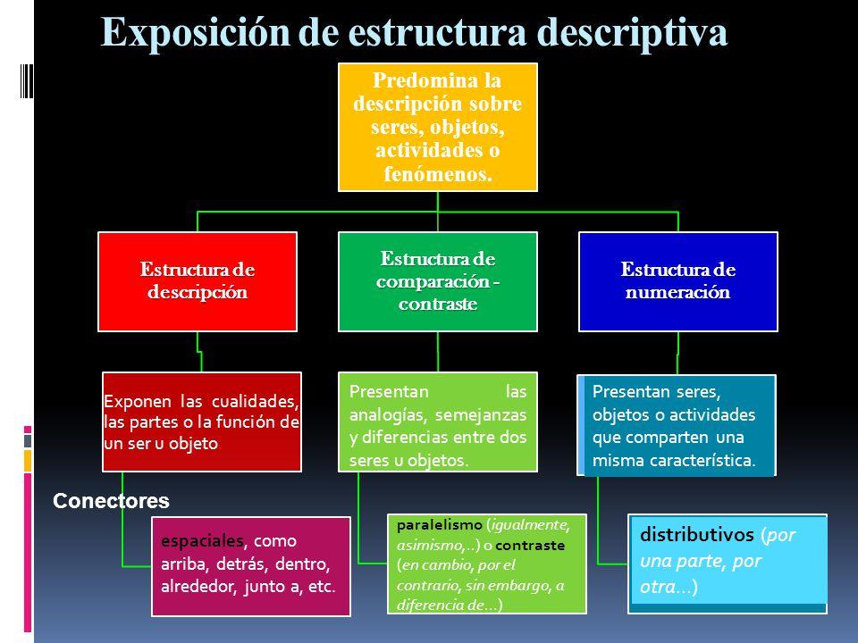 Exposición de estructura descriptiva Predomina la descripción sobre seres, objetos, actividades o fenómenos. Estructura de descripción Exponen las cua