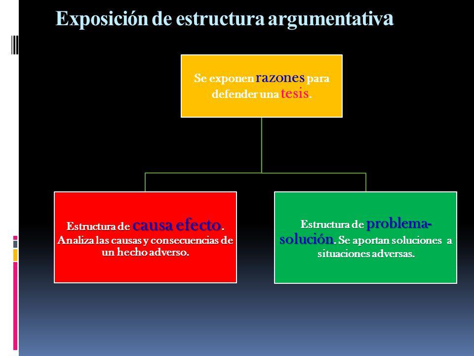 Exposición de estructura argumentativ a Se exponen razones para defender una tesis. Estructura de causa efecto. Analiza las causas y consecuencias de