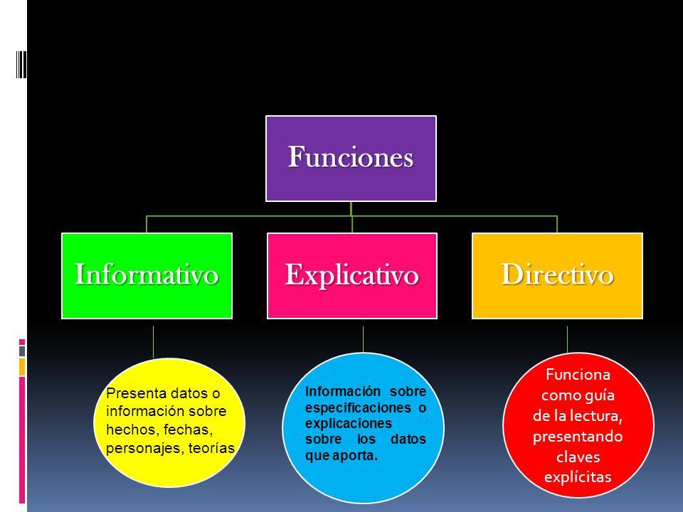 Funciones InformativoExplicativoDirectivo Funciona como guía de la lectura, presentando claves explícitas Presenta datos o información sobre hechos, f