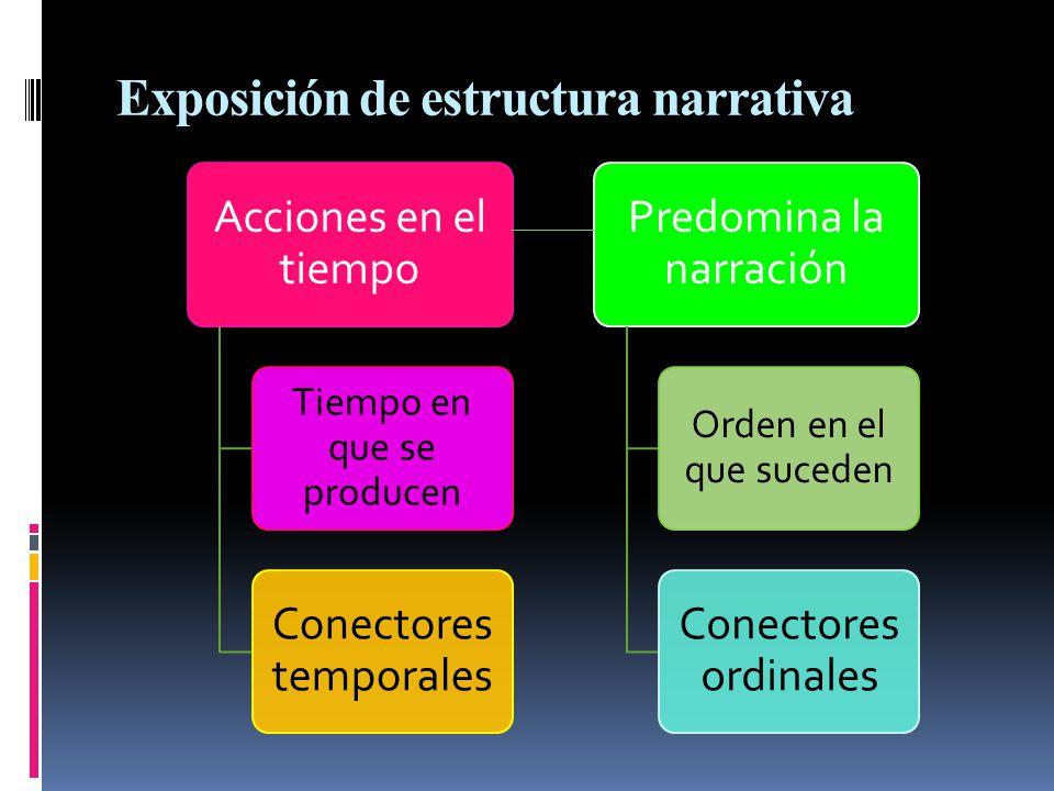 Exposición de estructura narrativa Acciones en el tiempo Tiempo en que se producen Conectores temporales Predomina la narración Orden en el que sucede