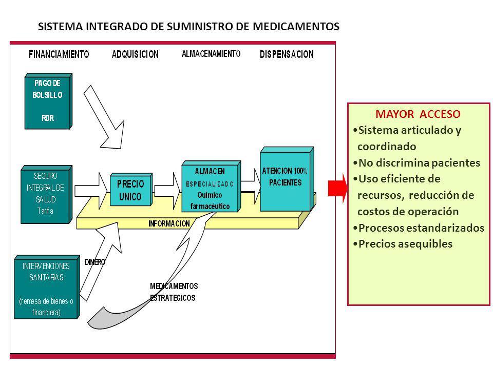 MAYOR ACCESO Sistema articulado y coordinado No discrimina pacientes Uso eficiente de recursos, reducción de costos de operación Procesos estandarizad