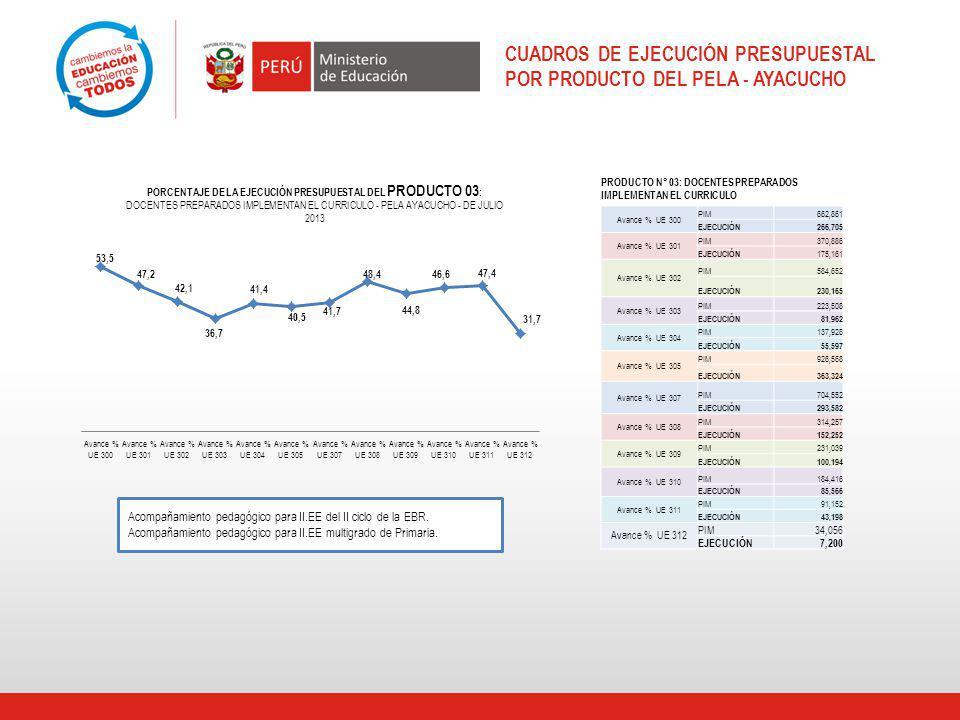 CUADROS DE EJECUCIÓN PRESUPUESTAL POR PRODUCTO DEL PELA - AYACUCHO Acompañamiento pedagógico para II.EE del II ciclo de la EBR.