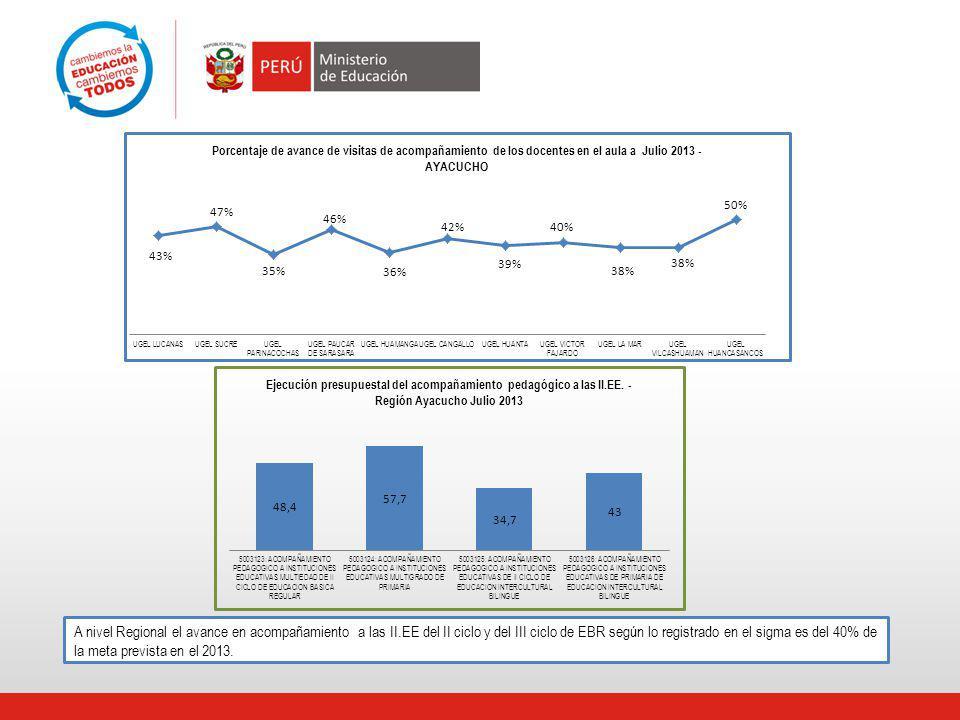 A nivel Regional el avance en acompañamiento a las II.EE del II ciclo y del III ciclo de EBR según lo registrado en el sigma es del 40% de la meta prevista en el 2013.