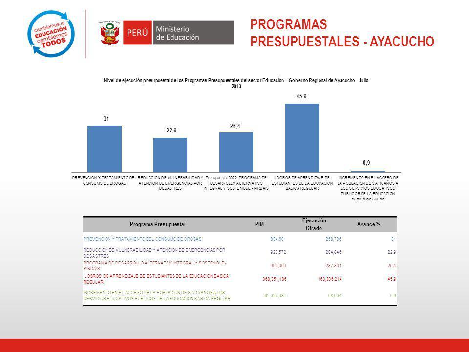 PROGRAMAS PRESUPUESTALES - AYACUCHO Programa PresupuestalPIM Ejecución Avance % Girado PREVENCION Y TRATAMIENTO DEL CONSUMO DE DROGAS834,601258,70631 REDUCCION DE VULNERABILIDAD Y ATENCION DE EMERGENCIAS POR DESASTRES 923,572204,84622.9 PROGRAMA DE DESARROLLO ALTERNATIVO INTEGRAL Y SOSTENIBLE - PIRDAIS 900,000237,33126.4 LOGROS DE APRENDIZAJE DE ESTUDIANTES DE LA EDUCACION BASICA REGULAR 368,351,186160,306,21445.9 INCREMENTO EN EL ACCESO DE LA POBLACION DE 3 A 16 AÑOS A LOS SERVICIOS EDUCATIVOS PUBLICOS DE LA EDUCACION BASICA REGULAR 32,323,33468,0040.9
