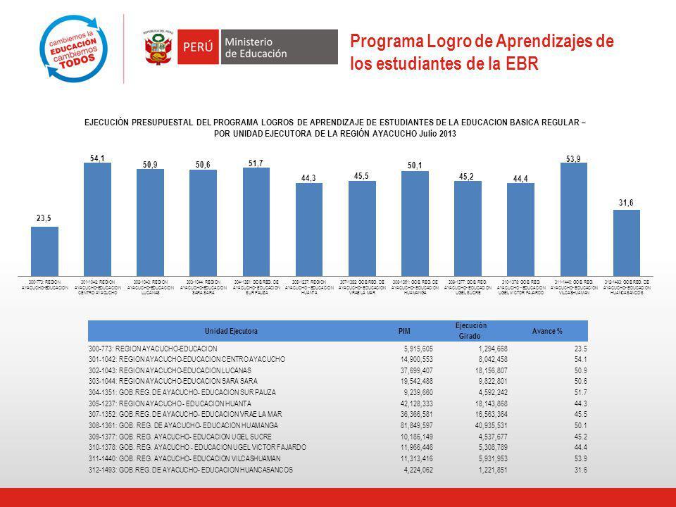Programa Logro de Aprendizajes de los estudiantes de la EBR Unidad EjecutoraPIM Ejecución Avance % Girado 300-773: REGION AYACUCHO-EDUCACION5,915,6051,294,66823.5 301-1042: REGION AYACUCHO-EDUCACION CENTRO AYACUCHO14,900,5538,042,45854.1 302-1043: REGION AYACUCHO-EDUCACION LUCANAS37,699,40718,156,80750.9 303-1044: REGION AYACUCHO-EDUCACION SARA SARA19,542,4889,822,80150.6 304-1351: GOB.REG.