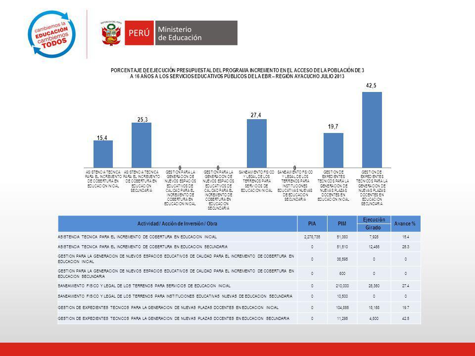 V.- PROGRAMA LOGRO DE APRENDIZAJE DE LOS ESTUDIANTES DE LA EBR – AYACUCHO 2013.
