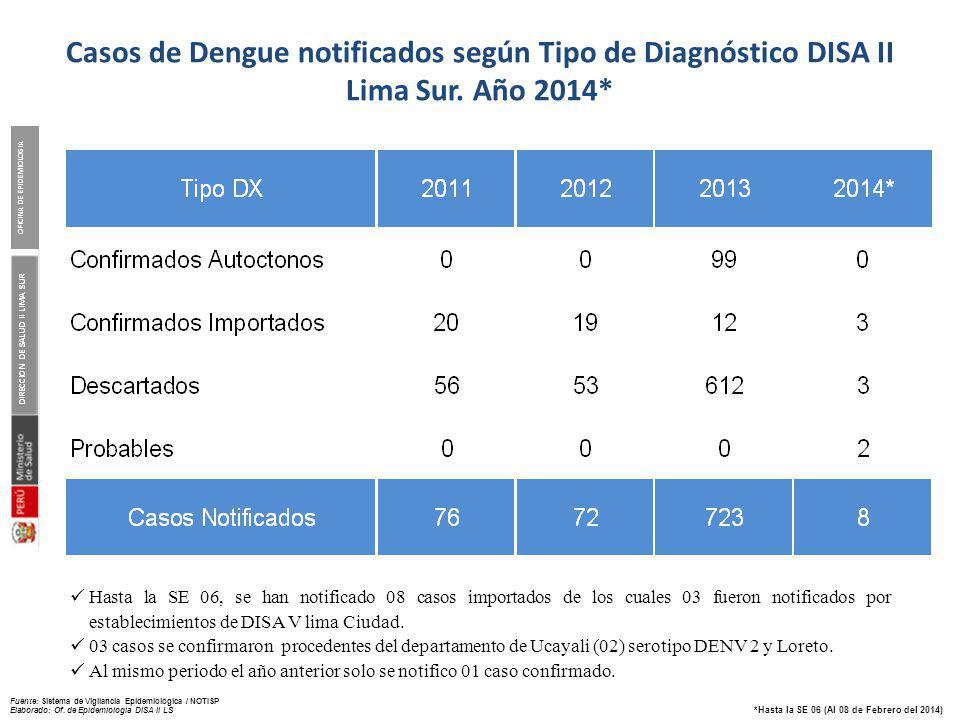 DIRECCION DE SALUD II LIMA SUR OFICINA DE EPIDEMIOLOGIA Fuente: Sistema de Vigilancia Epidemiológica / NOTISP Elaborado: Of. de Epidemiologia DISA II