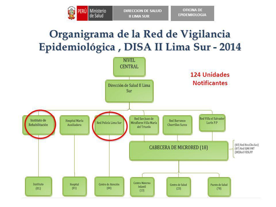 DIRECCION DE SALUD II LIMA SUR OFICINA DE EPIDEMIOLOGIA Organigrama de la Red de Vigilancia Epidemiológica, DISA II Lima Sur - 2014 124 Unidades Notif