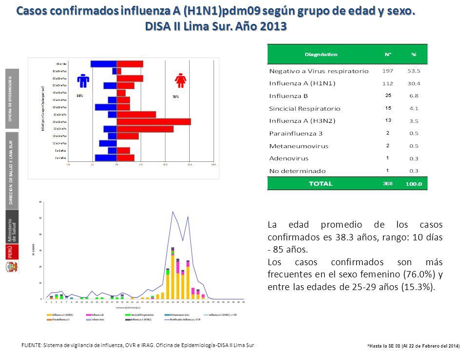DIRECCION DE SALUD II LIMA SUR OFICINA DE EPIDEMIOLOGIA *Hasta la SE 08 (Al 22 de Febrero del 2014) Casos confirmados influenza A (H1N1)pdm09 según gr