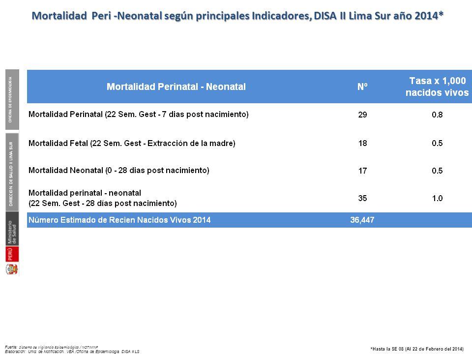 DIRECCION DE SALUD II LIMA SUR OFICINA DE EPIDEMIOLOGIA *Hasta la SE 08 (Al 22 de Febrero del 2014) Fuente: Sistema de Vigilancia Epidemiológica / NOT