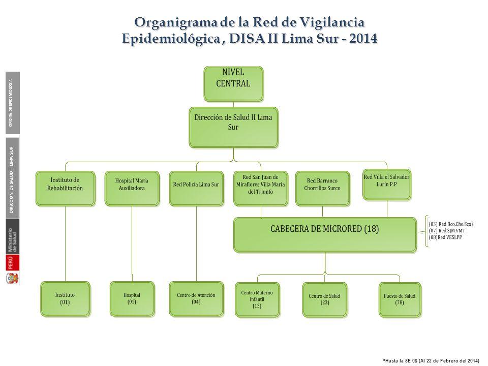DIRECCION DE SALUD II LIMA SUR OFICINA DE EPIDEMIOLOGIA *Hasta la SE 08 (Al 22 de Febrero del 2014) Organigrama de la Red de Vigilancia Epidemiológica
