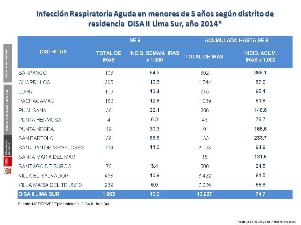 DIRECCION DE SALUD II LIMA SUR OFICINA DE EPIDEMIOLOGIA *Hasta la SE 08 (Al 22 de Febrero del 2014) Infección Respiratoria Aguda en menores de 5 años