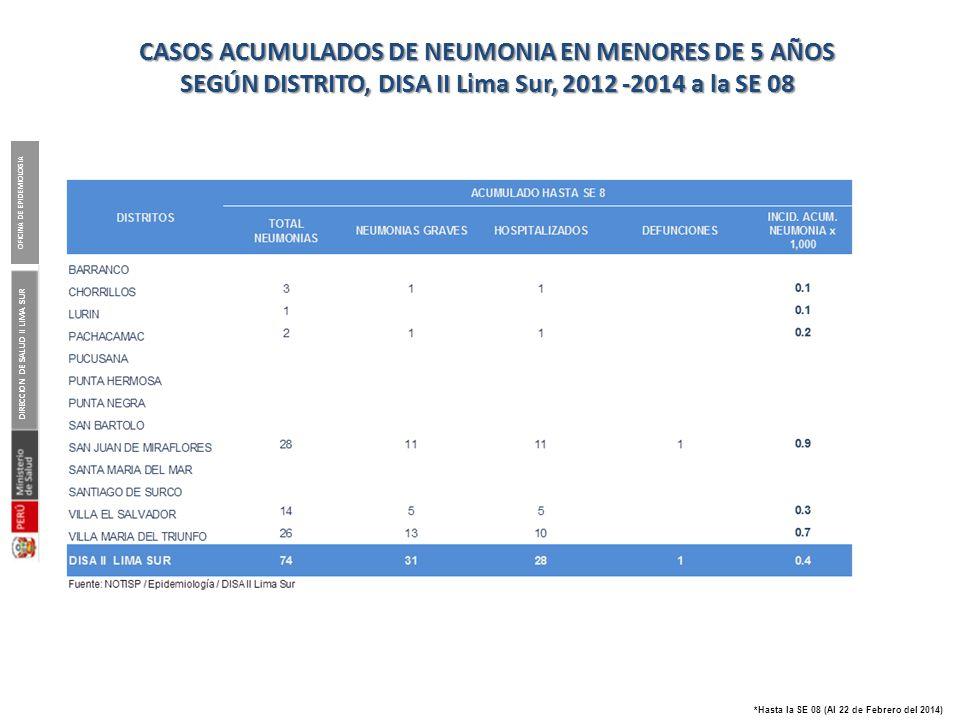 DIRECCION DE SALUD II LIMA SUR OFICINA DE EPIDEMIOLOGIA *Hasta la SE 08 (Al 22 de Febrero del 2014) CASOS ACUMULADOS DE NEUMONIA EN MENORES DE 5 AÑOS
