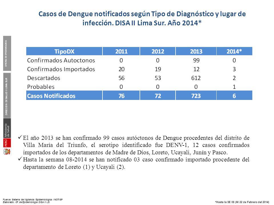 DIRECCION DE SALUD II LIMA SUR OFICINA DE EPIDEMIOLOGIA *Hasta la SE 08 (Al 22 de Febrero del 2014) Descripción de casos de DENGUE confirmados autóctonos en el distrito Villa María del Triunfo.