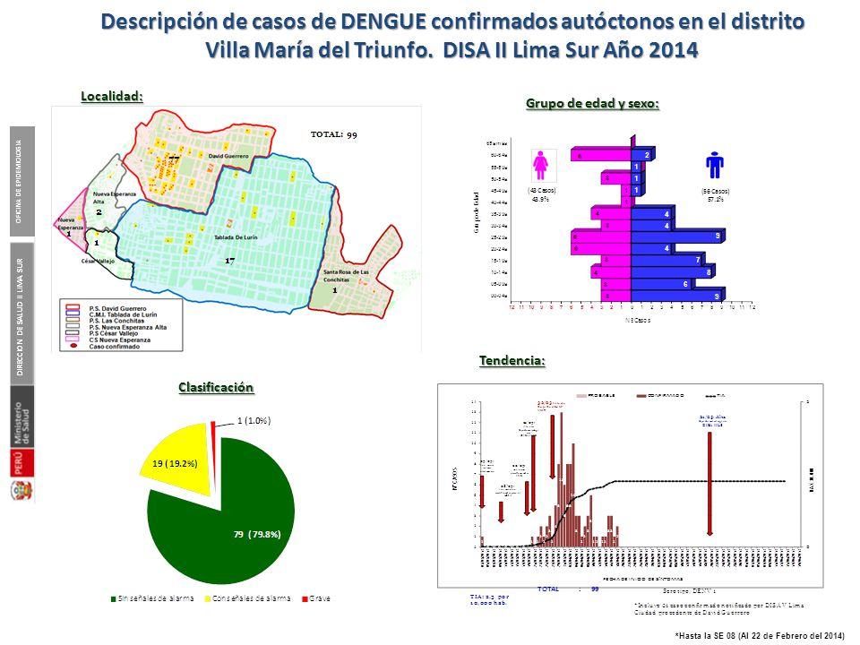 DIRECCION DE SALUD II LIMA SUR OFICINA DE EPIDEMIOLOGIA *Hasta la SE 08 (Al 22 de Febrero del 2014) Descripción de casos de DENGUE confirmados autócto