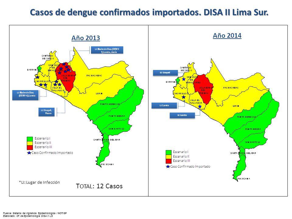 Fuente: Sistema de Vigilancia Epidemiológica / NOTISP Elaborado: Of. de Epidemiologia DISA II LS Casos de dengue confirmados importados. DISA II Lima