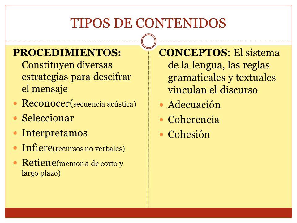 TIPOS DE CONTENIDOS PROCEDIMIENTOS: Constituyen diversas estrategias para descifrar el mensaje Reconocer( secuencia acústica) Seleccionar Interpretamo