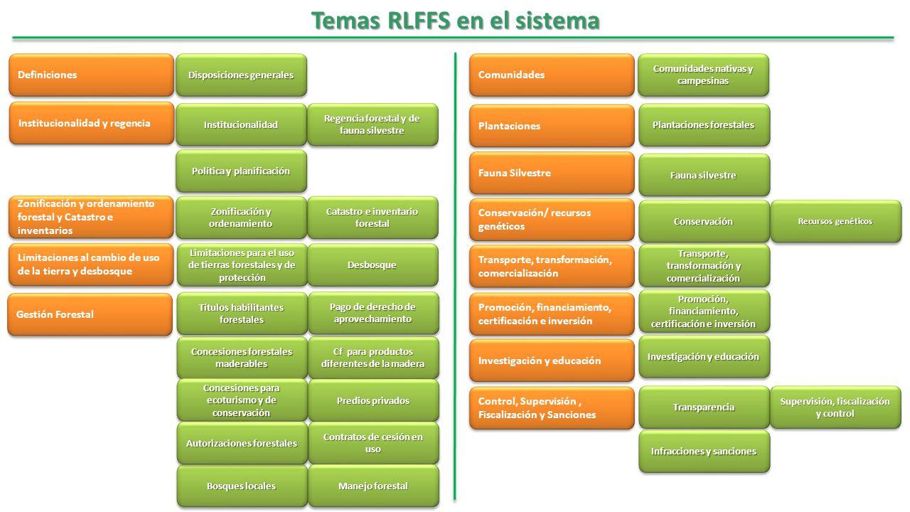 Temas RLFFS en el sistema Temas RLFFS en el sistema Definiciones Institucionalidad y regencia Zonificación y ordenamiento forestal y Catastro e invent