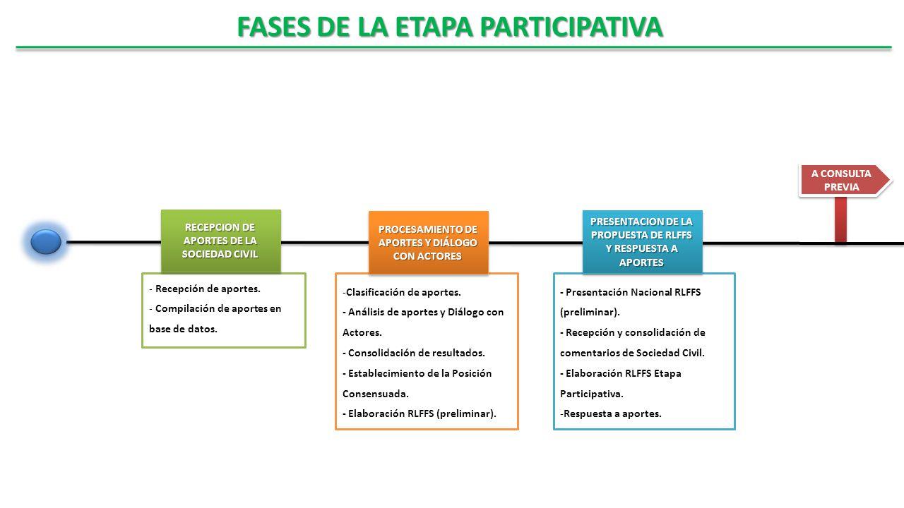 A CONSULTA PREVIA Aportes RLFFS (pre)RLFFS ET Respuestas - Presentación Nacional RLFFS (preliminar). - Recepción y consolidación de comentarios de Soc